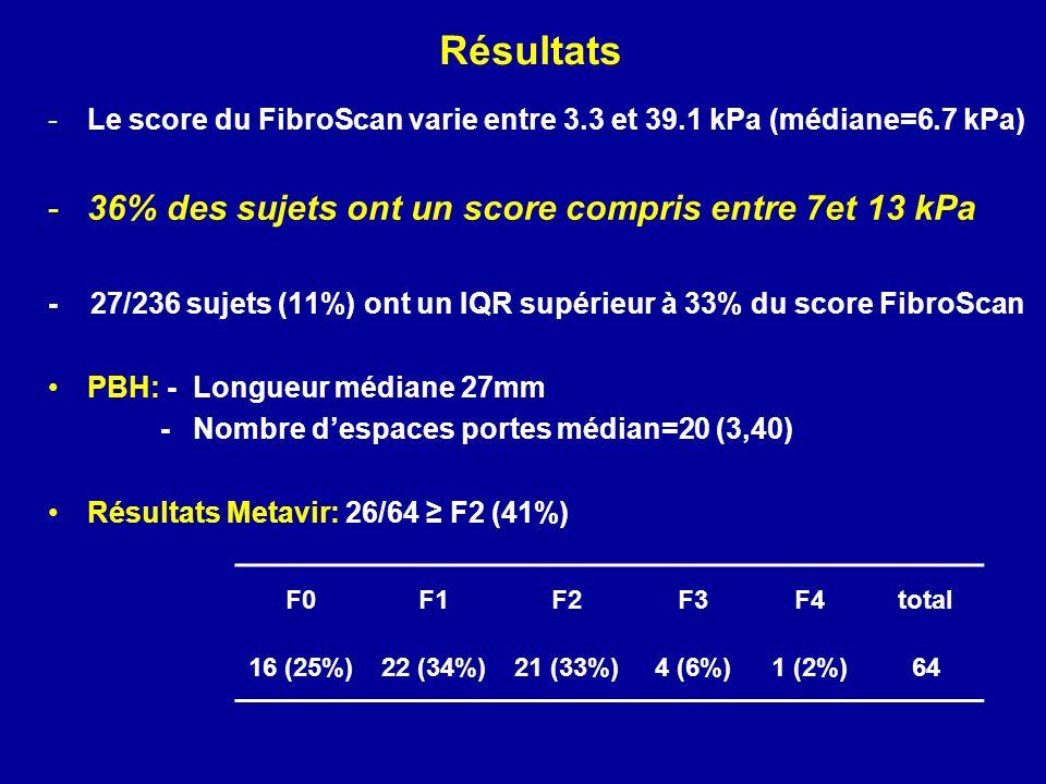 Résultats -Le score du FibroScan varie entre 3.3 et 39.1 kPa (médiane=6.7 kPa) -36% des sujets ont un score compris entre 7et 13 kPa - 27/236 sujets (