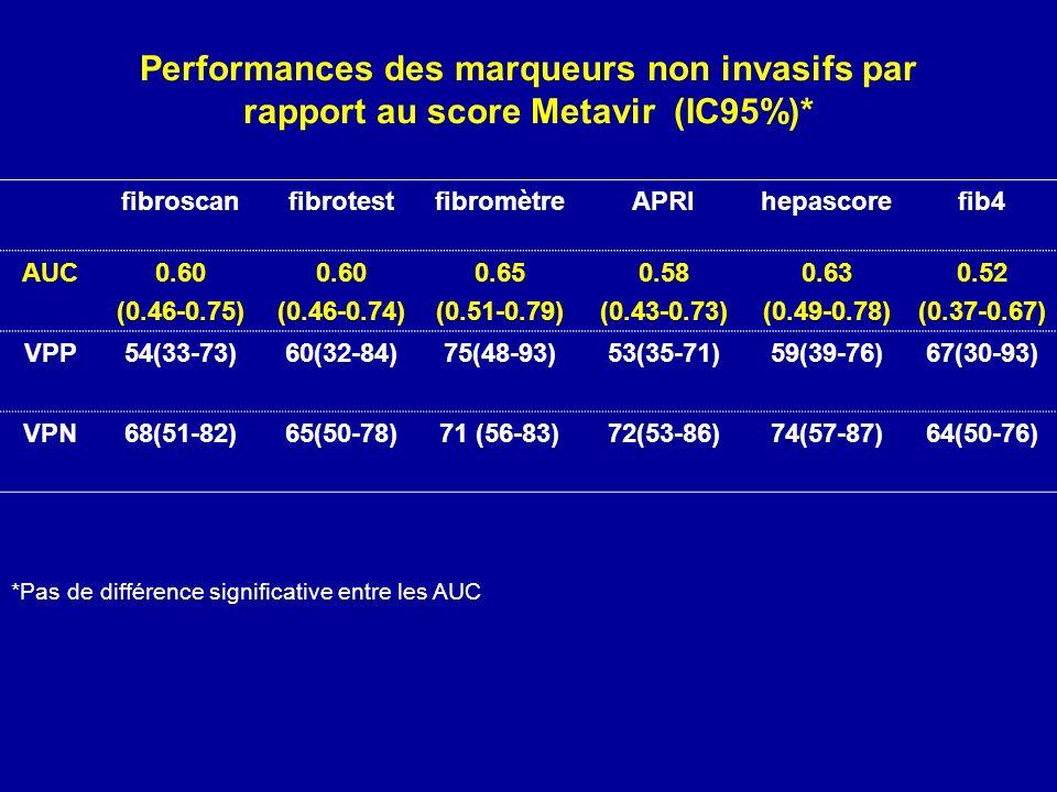 Performances des marqueurs non invasifs par rapport au score Metavir (IC95%)* fibroscanfibrotestfibromètreAPRIhepascorefib4 AUC0.60 (0.46-0.75) 0.60 (0.46-0.74) 0.65 (0.51-0.79) 0.58 (0.43-0.73) 0.63 (0.49-0.78) 0.52 (0.37-0.67) VPP54(33-73)60(32-84)75(48-93)53(35-71)59(39-76)67(30-93) VPN68(51-82)65(50-78)71 (56-83)72(53-86)74(57-87)64(50-76) *Pas de différence significative entre les AUC