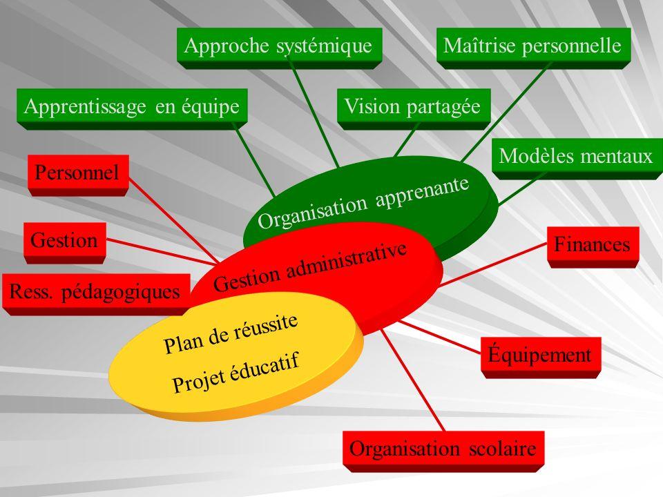 Gestion Personnel Finances Équipement Organisation scolaire Apprentissage en équipe Approche systémique Vision partagée Maîtrise personnelle Modèles m