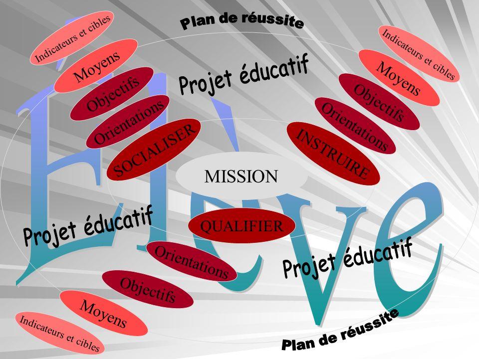 MISSION INSTRUIRE SOCIALISER Orientations Objectifs Indicateurs et cibles Moyens QUALIFIER