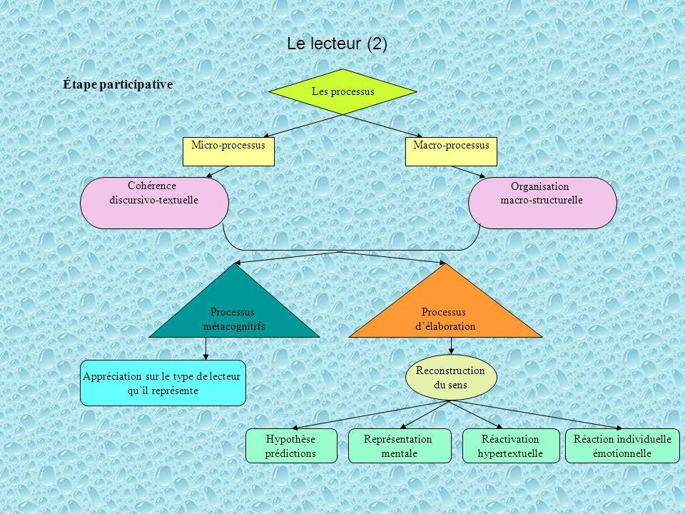 Le lecteur (2) Étape participative Les processus Micro-processusMacro-processus Processus délaboration Processus métacognitifs Reconstruction du sens Cohérence discursivo-textuelle Organisation macro-structurelle Appréciation sur le type de lecteur quil représente Hypothèse prédictions Représentation mentale Réactivation hypertextuelle Réaction individuelle émotionnelle