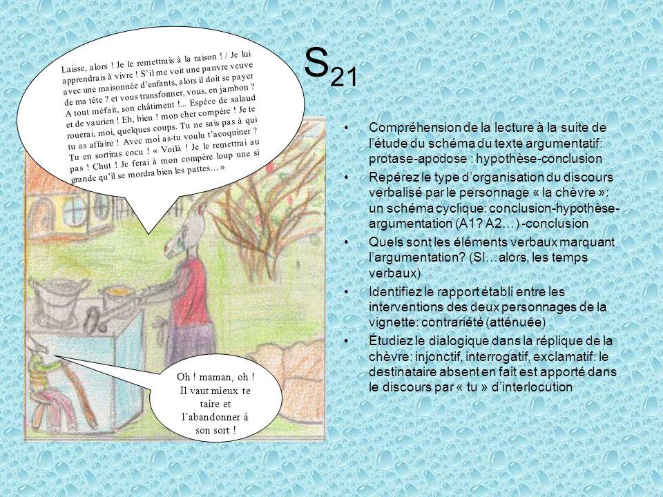 S 21 Compréhension de la lecture à la suite de létude du schéma du texte argumentatif: protase-apodose : hypothèse-conclusion Repérez le type dorganisation du discours verbalisé par le personnage « la chèvre »: un schéma cyclique: conclusion-hypothèse- argumentation (A1.