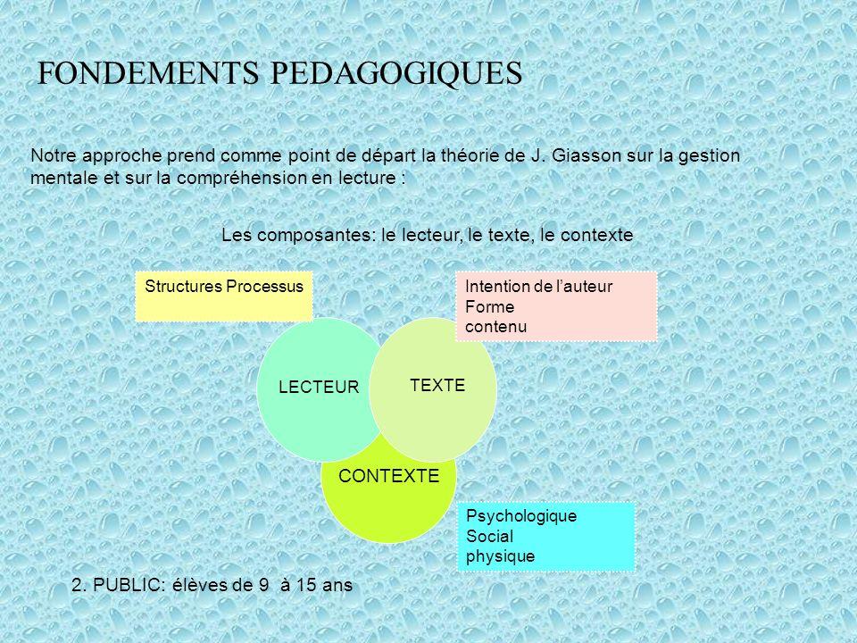Les composantes: le lecteur, le texte, le contexte Psychologique Social physique On pourrait nuancer le schéma proposé par J.