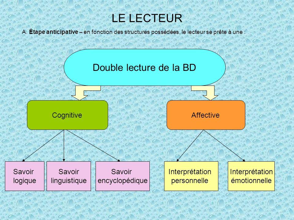 LE LECTEUR Double lecture de la BD CognitiveAffective Savoir logique Savoir linguistique Savoir encyclopédique Interprétation émotionnelle Interprétation personnelle A.
