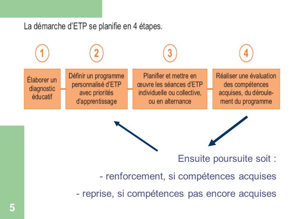5 Programme structuré dETP Ensuite poursuite soit : - renforcement, si compétences acquises - reprise, si compétences pas encore acquises