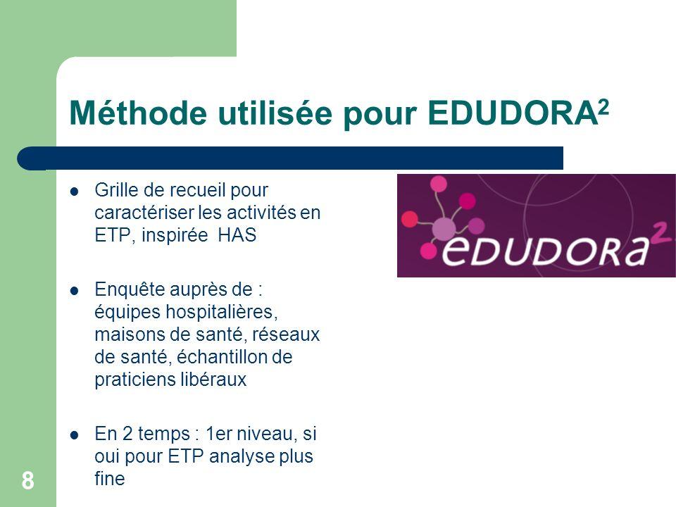 8 Méthode utilisée pour EDUDORA 2 Grille de recueil pour caractériser les activités en ETP, inspirée HAS Enquête auprès de : équipes hospitalières, maisons de santé, réseaux de santé, échantillon de praticiens libéraux En 2 temps : 1er niveau, si oui pour ETP analyse plus fine