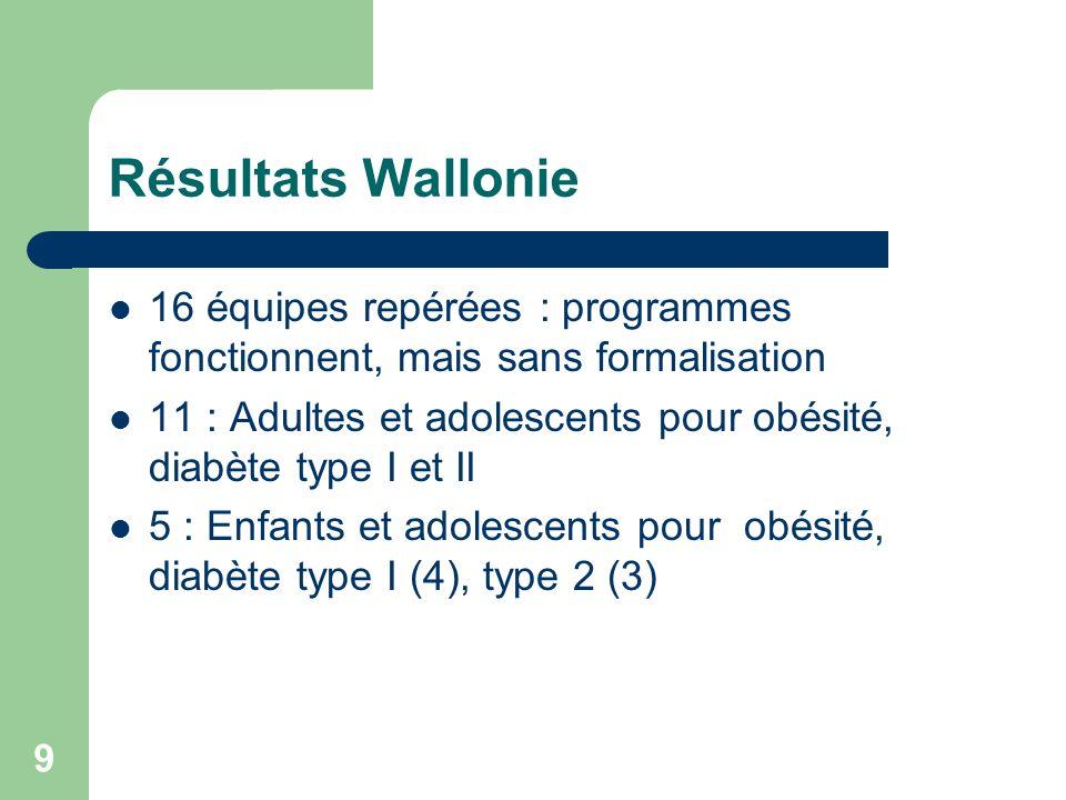 9 Résultats Wallonie 16 équipes repérées : programmes fonctionnent, mais sans formalisation 11 : Adultes et adolescents pour obésité, diabète type I et II 5 : Enfants et adolescents pour obésité, diabète type I (4), type 2 (3)