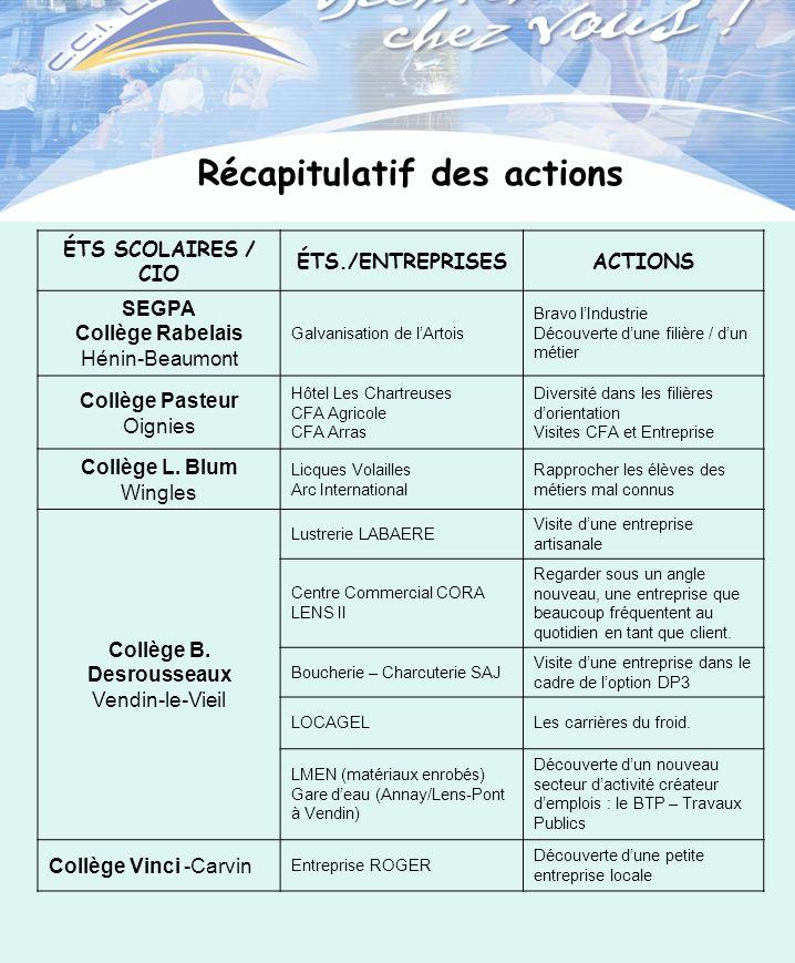 ÉTS SCOLAIRES / CIO ÉTS./ENTREPRISESACTIONS SEGPA Collège Rabelais Hénin-Beaumont Galvanisation de lArtois Bravo lIndustrie Découverte dune filière /