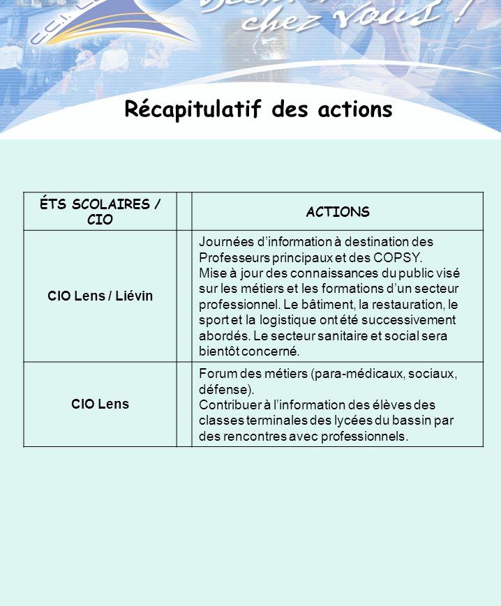 ÉTS SCOLAIRES / CIO ACTIONS CIO Lens / Liévin Journées dinformation à destination des Professeurs principaux et des COPSY. Mise à jour des connaissanc