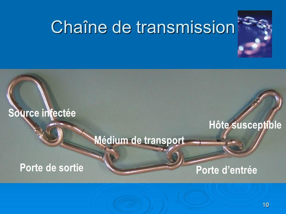 10 Chaîne de transmission Porte de sortie Médium de transport Porte dentrée Hôte susceptible Chaîne de transmission Source infectée Porte de sortie Mé