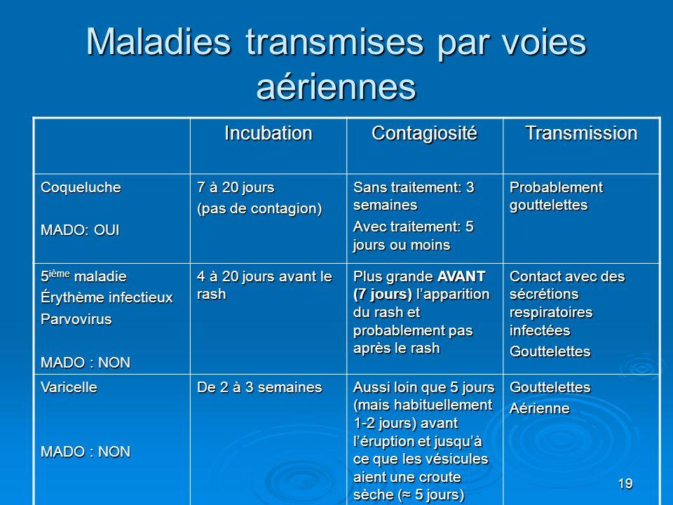 19 Maladies transmises par voies aériennes IncubationContagiositéTransmission Coqueluche MADO: OUI 7 à 20 jours (pas de contagion) Sans traitement: 3