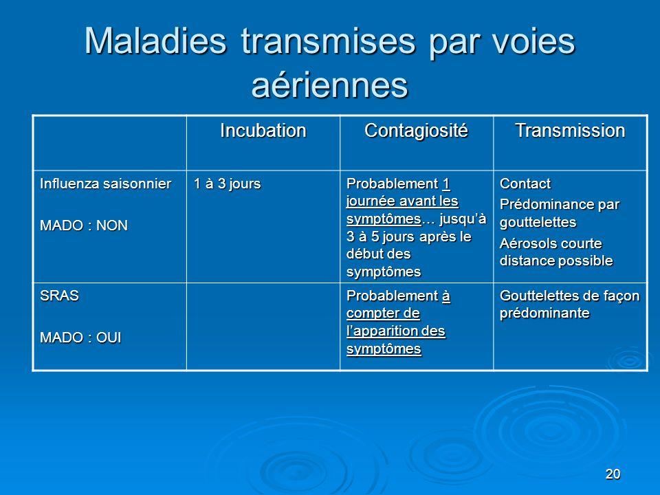 20 Maladies transmises par voies aériennes IncubationContagiositéTransmission Influenza saisonnier MADO : NON 1 à 3 jours Probablement 1 journée avant