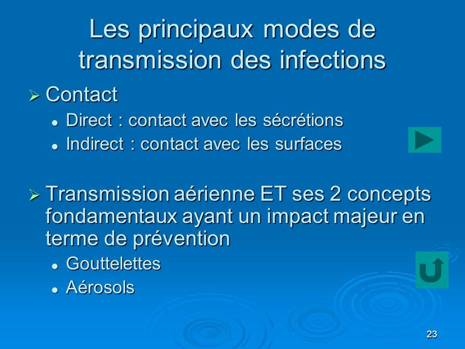 23 Les principaux modes de transmission des infections Contact Contact Direct : contact avec les sécrétions Direct : contact avec les sécrétions Indir