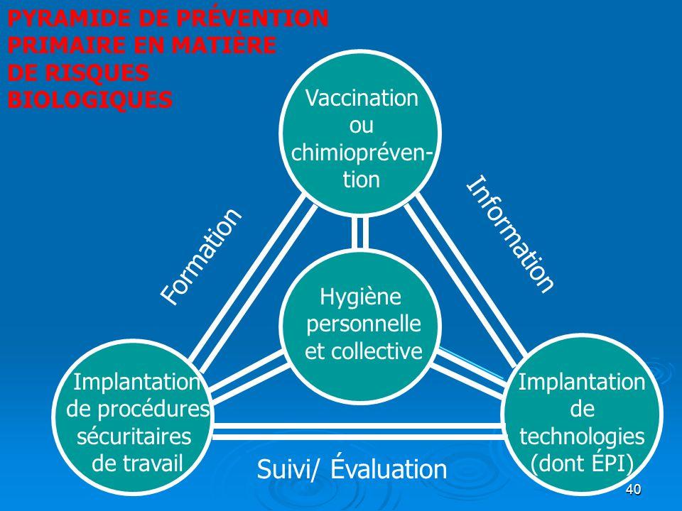 40 Vaccination ou chimiopréven- tion Implantation de procédures sécuritaires de travail Hygiène personnelle et collective Implantation de technologies (dont ÉPI) PYRAMIDE DE PRÉVENTION PRIMAIRE EN MATIÈRE DE RISQUES BIOLOGIQUES Information Formation Suivi/ Évaluation
