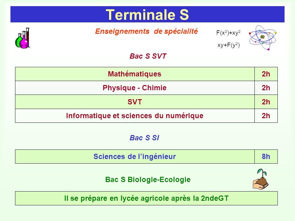 Terminale S SVT Mathématiques Physique - Chimie 2h Enseignements de spécialité F(x 2 )+xy 2 xy+F(y 2 ) Sciences de lingénieur8h Bac S SI Il se prépare en lycée agricole après la 2ndeGT Bac S Biologie-Ecologie Bac S SVT Informatique et sciences du numérique2h