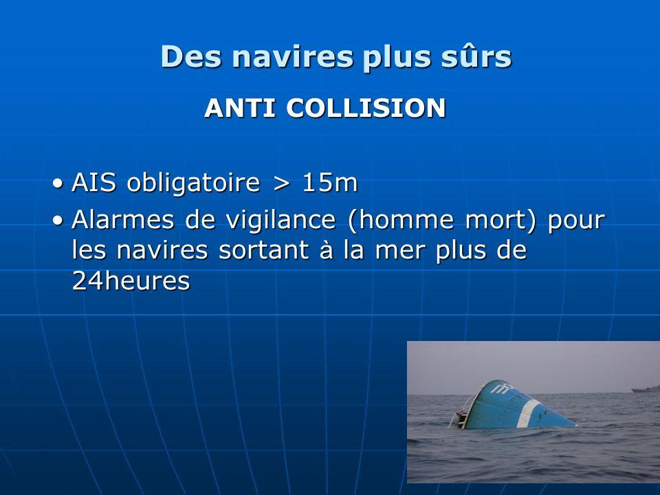 Des navires plus sûrs ANTI COLLISION AIS obligatoire > 15mAIS obligatoire > 15m Alarmes de vigilance (homme mort) pour les navires sortant à la mer pl