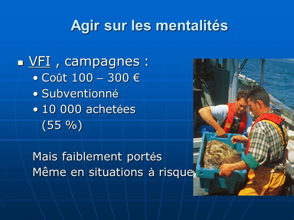 Agir sur les mentalités VFI, campagnes : VFI, campagnes : Co û t 100 – 300Co û t 100 – 300 Subventionn éSubventionn é 10 000 achet é es10 000 achet é