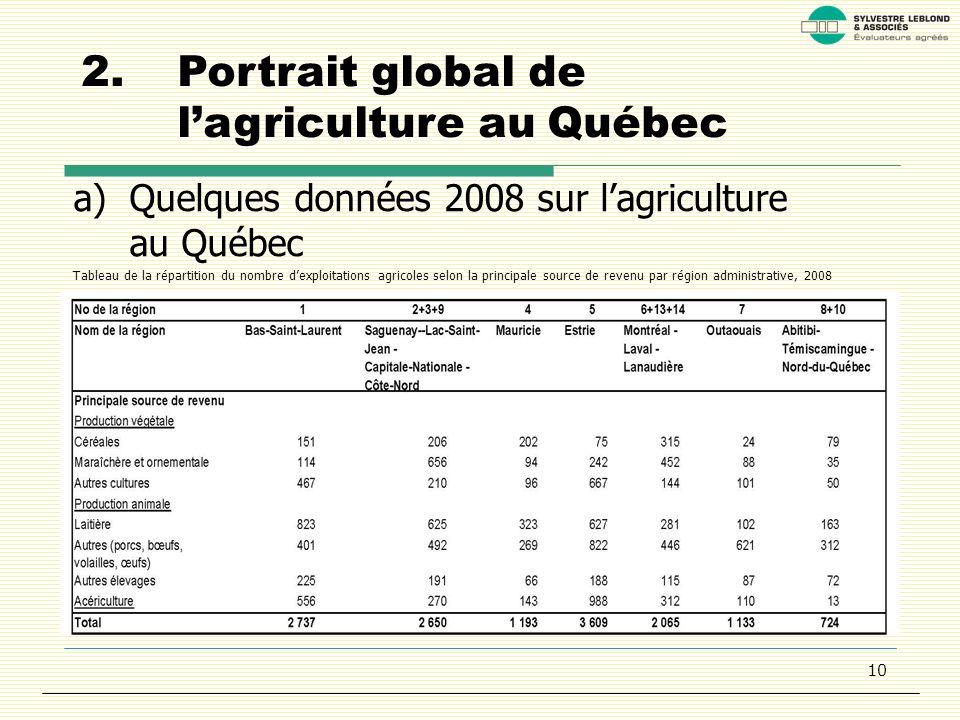 10 2.Portrait global de lagriculture au Québec a)Quelques données 2008 sur lagriculture au Québec Tableau de la répartition du nombre dexploitations agricoles selon la principale source de revenu par région administrative, 2008