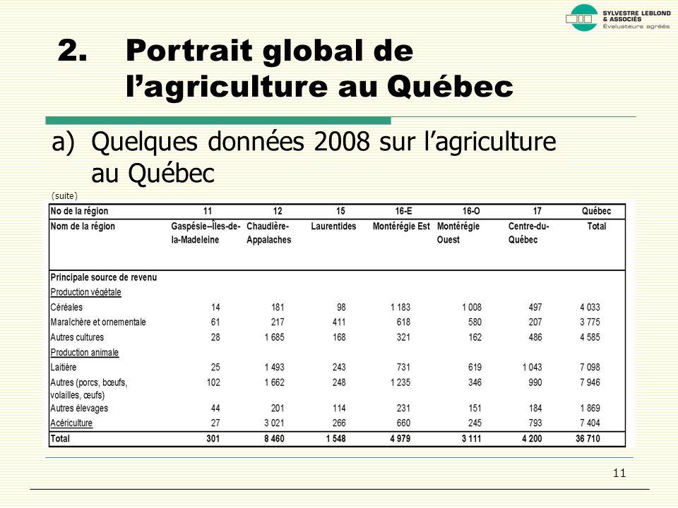 11 2.Portrait global de lagriculture au Québec a)Quelques données 2008 sur lagriculture au Québec (suite)