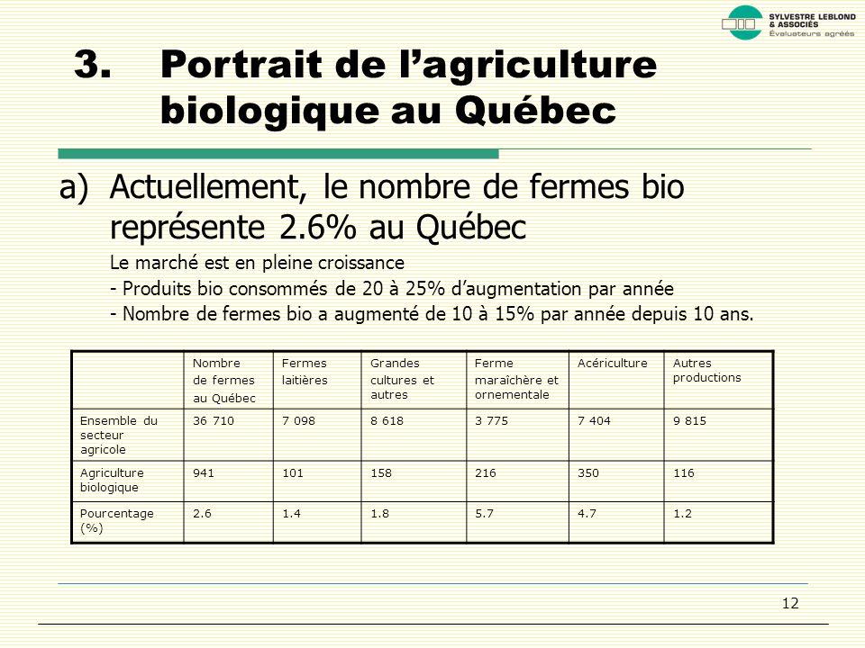 12 3.Portrait de lagriculture biologique au Québec a)Actuellement, le nombre de fermes bio représente 2.6% au Québec Le marché est en pleine croissance - Produits bio consommés de 20 à 25% daugmentation par année - Nombre de fermes bio a augmenté de 10 à 15% par année depuis 10 ans.