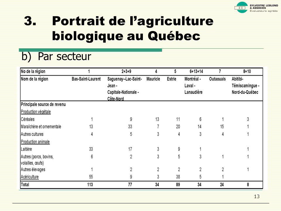 13 3.Portrait de lagriculture biologique au Québec b)Par secteur