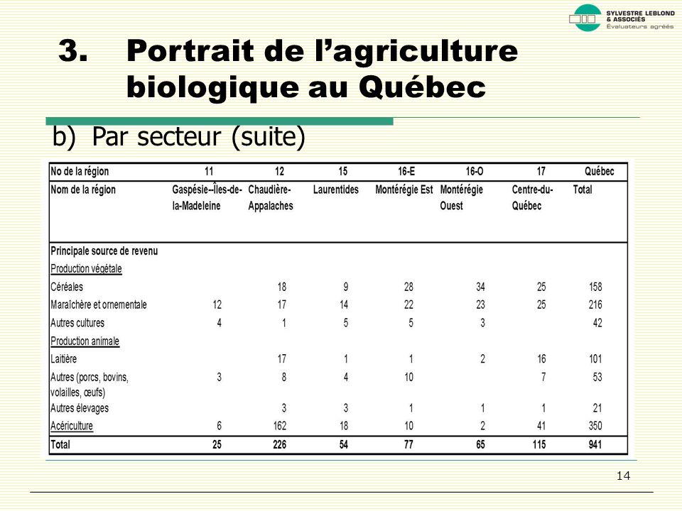 14 3.Portrait de lagriculture biologique au Québec b)Par secteur (suite)