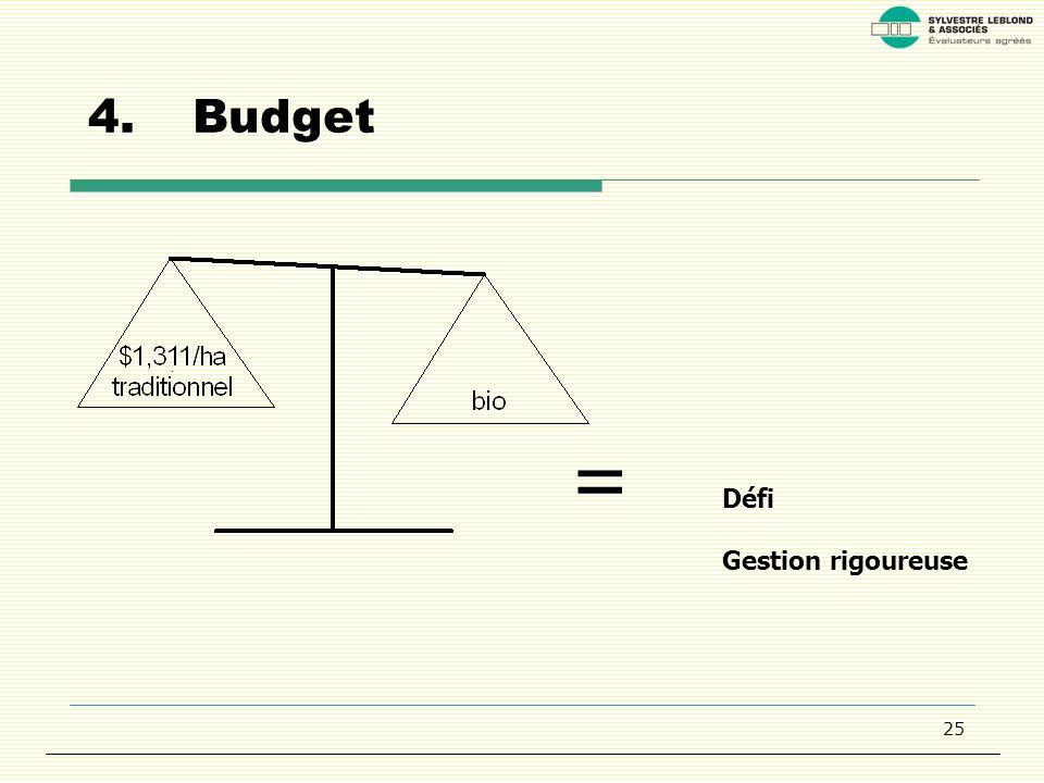 25 4.Budget = Défi Gestion rigoureuse
