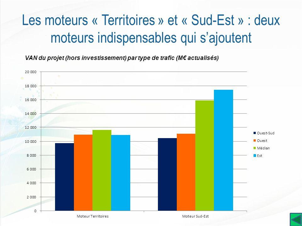 Les moteurs « Territoires » et « Sud-Est » : deux moteurs indispensables qui sajoutent VAN du projet (hors investissement) par type de trafic (M actualisés)