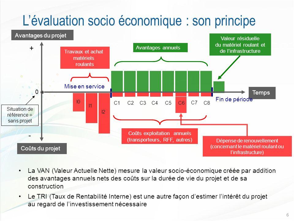 Lévaluation socio économique : son principe 6 Coûts exploitation annuels (transporteurs, RFF, autres) Temps 0 C8C1 Avantages du projet Coûts du projet Mise en service Fin de période Travaux et achat matériels roulants I0 I1 I2 Avantages annuels C4C2 C3 C5 C6 C7 Dépense de renouvellement (concernant le matériel roulant ou linfrastructure) Valeur résiduelle du matériel roulant et de linfrastructure Situation de référence = sans projet + - La VAN (Valeur Actuelle Nette) mesure la valeur socio-économique créée par addition des avantages annuels nets des coûts sur la durée de vie du projet et de sa construction Le TRI (Taux de Rentabilité Interne) est une autre façon destimer lintérêt du projet au regard de linvestissement nécessaire