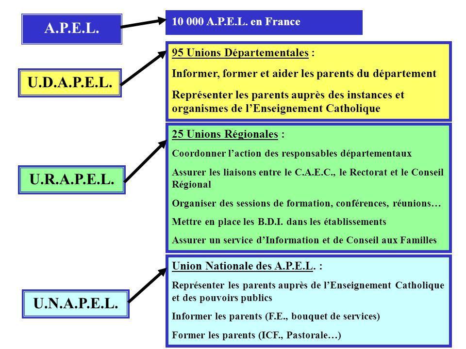 10 000 A.P.E.L. en France 95 Unions Départementales : Informer, former et aider les parents du département Représenter les parents auprès des instance