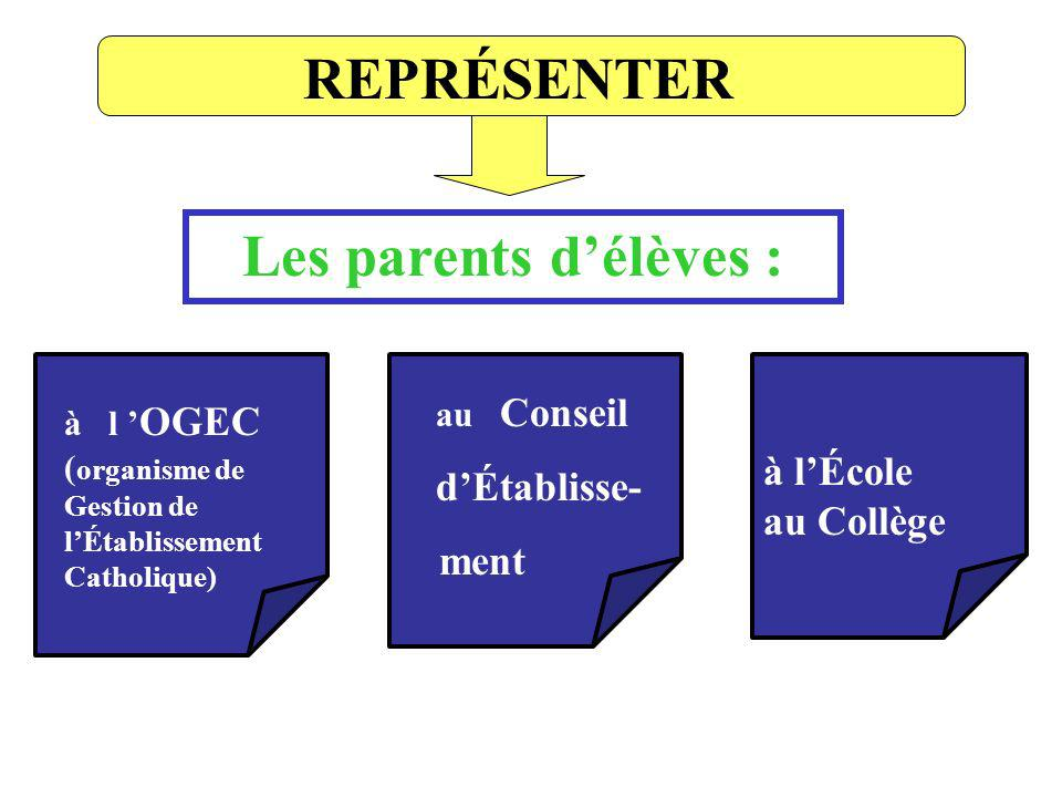 REPRÉSENTER Les parents délèves : à l OGEC ( organisme de Gestion de lÉtablissement Catholique) au Conseil dÉtablisse- ment à lÉcole au Collège