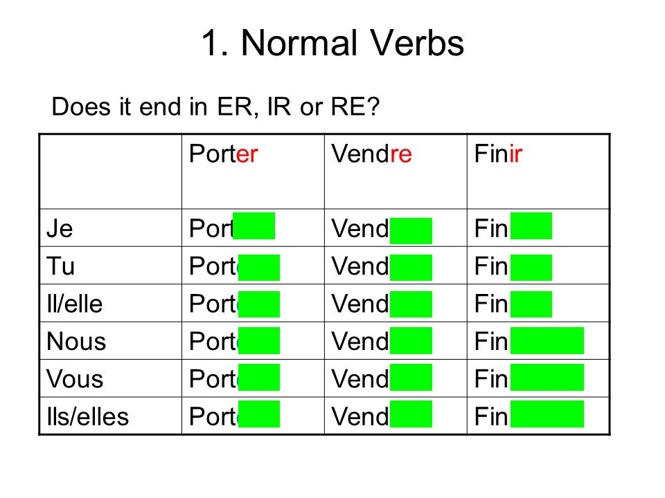 1.Normal Verbs Does it end in ER, IR or RE.