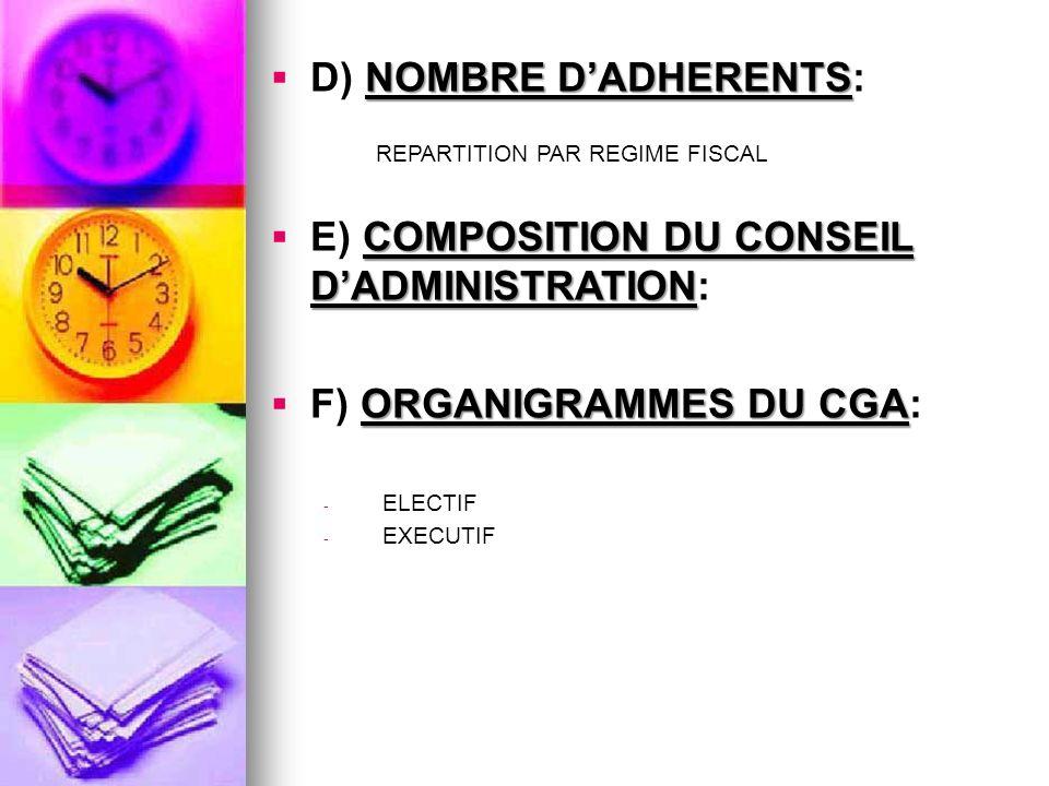 NOMBRE DADHERENTS: D) NOMBRE DADHERENTS: REPARTITION PAR REGIME FISCAL COMPOSITION DU CONSEIL DADMINISTRATION: E) COMPOSITION DU CONSEIL DADMINISTRATION: ORGANIGRAMMES DU CGA: F) ORGANIGRAMMES DU CGA: - ELECTIF - EXECUTIF