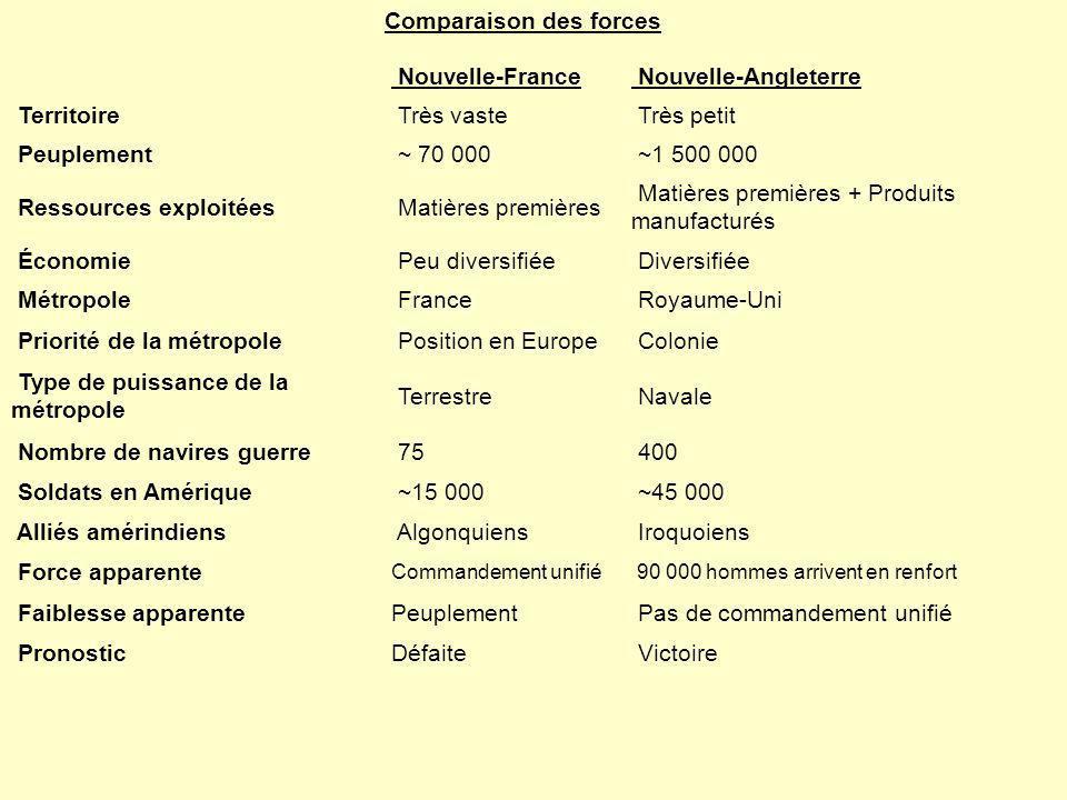 Comparaison des forces Nouvelle-France Nouvelle-Angleterre Territoire Très vaste Très petit Peuplement ~ 70 000 ~1 500 000 Ressources exploitées Matiè
