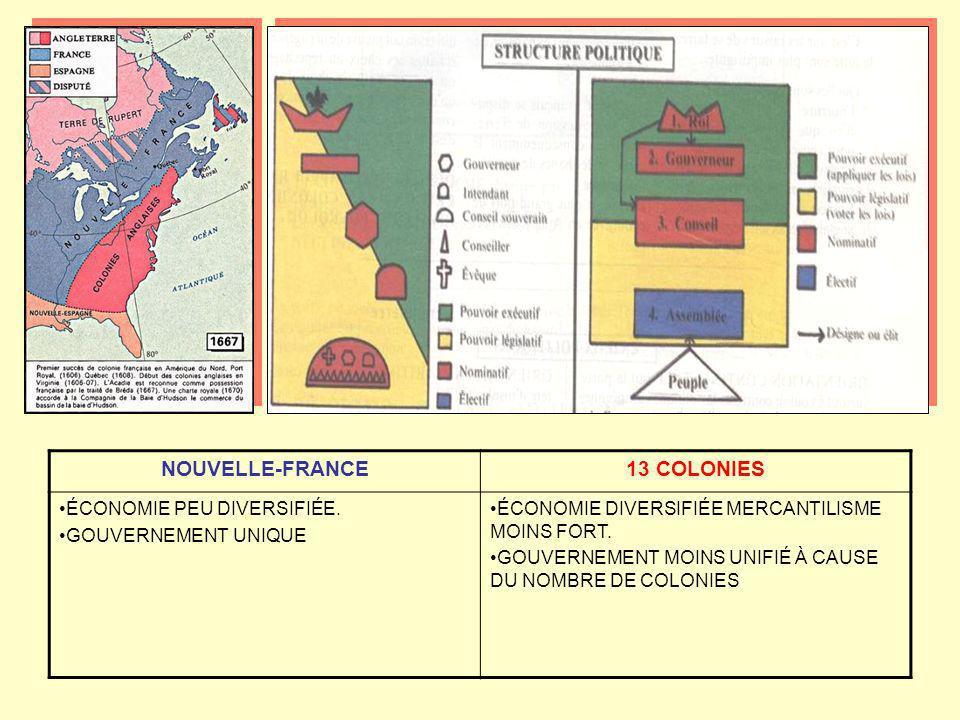 NOUVELLE-FRANCE13 COLONIES ÉCONOMIE PEU DIVERSIFIÉE. GOUVERNEMENT UNIQUE ÉCONOMIE DIVERSIFIÉE MERCANTILISME MOINS FORT. GOUVERNEMENT MOINS UNIFIÉ À CA