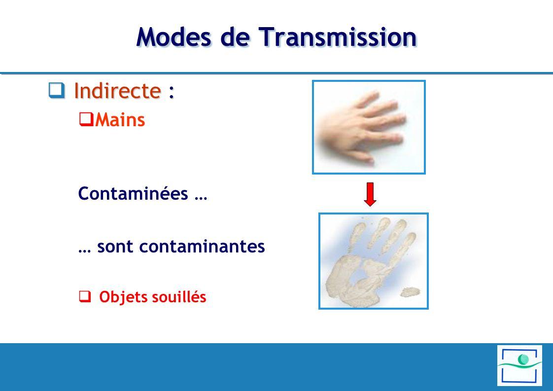 Modes de Transmission Indirecte : Indirecte : Mains Contaminées … … sont contaminantes Objets souillés