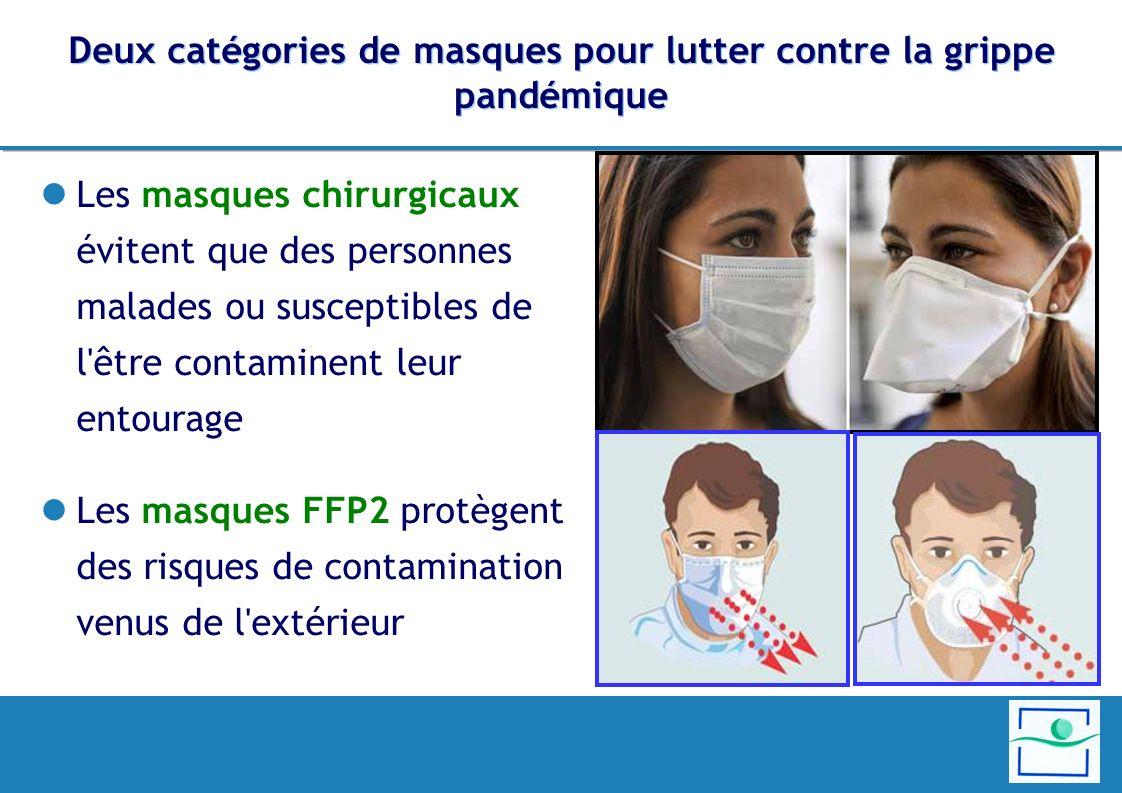 Deux catégories de masques pour lutter contre la grippe pandémique Les masques chirurgicaux évitent que des personnes malades ou susceptibles de l être contaminent leur entourage Les masques FFP2 protègent des risques de contamination venus de l extérieur
