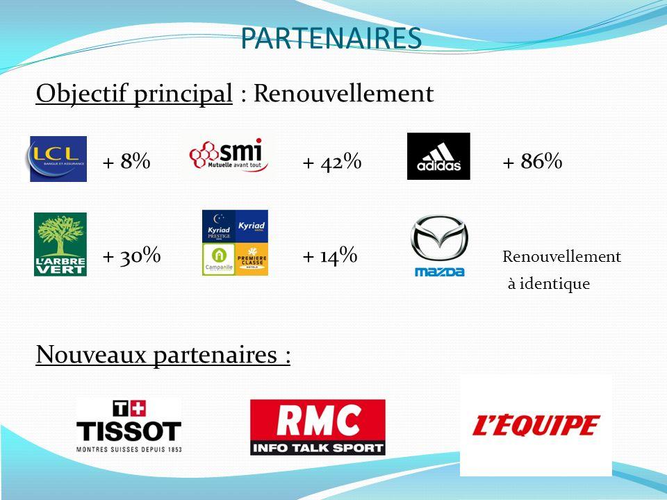 Objectif principal : Renouvellement + 8%+ 42%+ 86% + 30%+ 14% Renouvellement à identique Nouveaux partenaires : PARTENAIRES