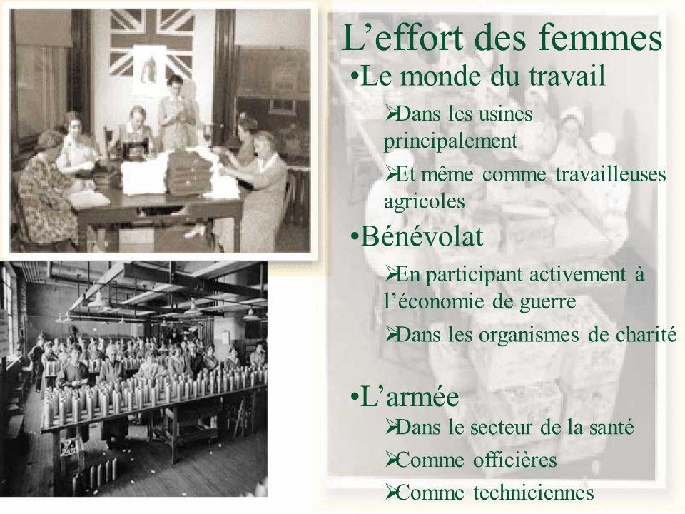 Leffort des femmes En participant activement à léconomie de guerre Bénévolat Dans les organismes de charité Dans les usines principalement Le monde du