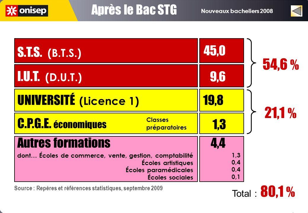 Nouveaux bacheliers 2008 Après le Bac STG UNIVERSITÉ (Licence 1) 19,8 C.P.G.E. économiques I.U.T. (D.U.T.) S.T.S. (B.T.S.) 1,3 9,6 45,0 21,1 % 54,6 %
