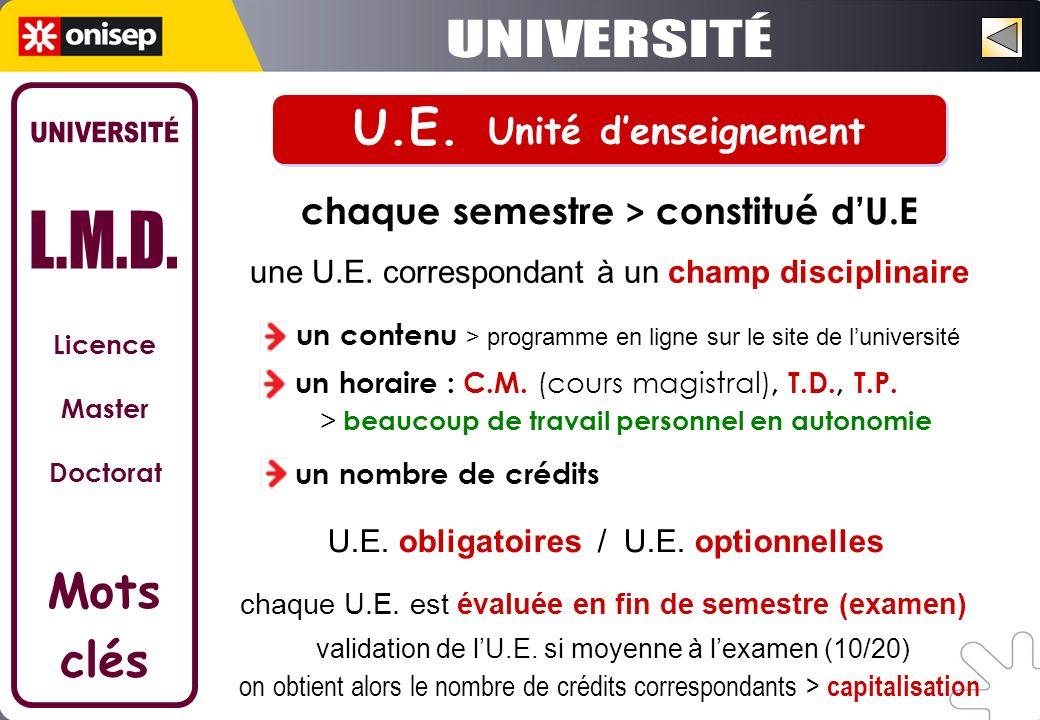 Licence Master Doctorat Mots clés chaque semestre > constitué dU.E validation de lU.E. si moyenne à lexamen (10/20) on obtient alors le nombre de créd