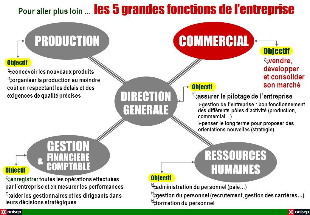 PRODUCTION GESTION FINANCIERE COMPTABLE DIRECTION GENERALE RESSOURCES HUMAINES Pour aller plus loin... les 5 grandes fonctions de lentreprise COMMERCI