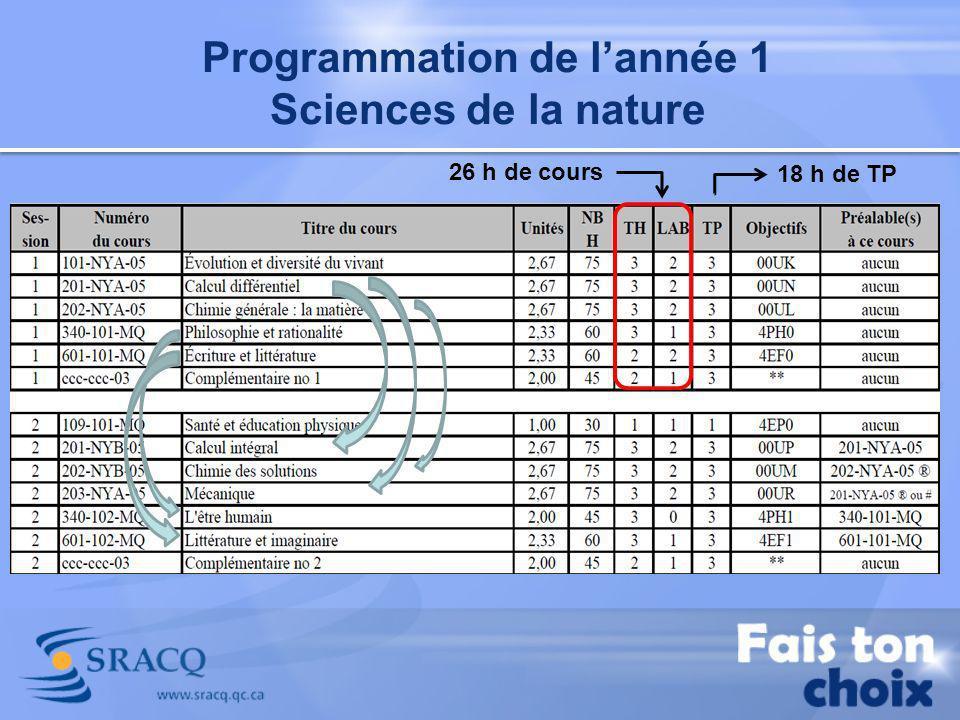 Programmation de lannée 1 Sciences de la nature 26 h de cours 18 h de TP
