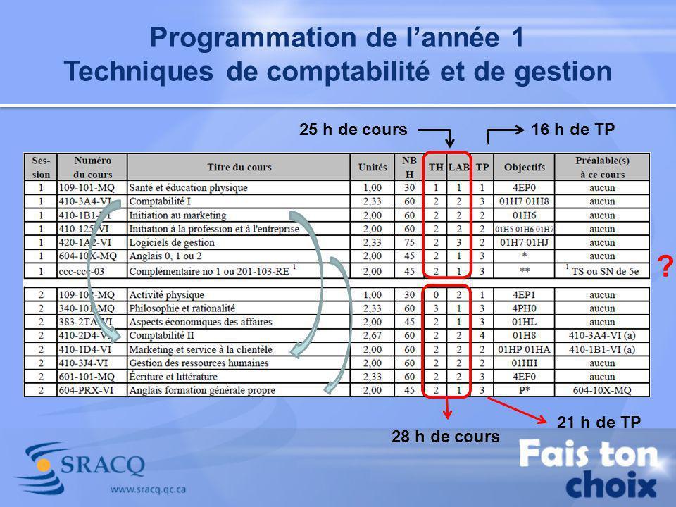 Programmation de lannée 1 Techniques de comptabilité et de gestion 25 h de cours16 h de TP 28 h de cours 21 h de TP ?
