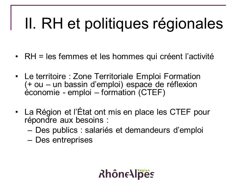 RH = les femmes et les hommes qui créent lactivité Le territoire : Zone Territoriale Emploi Formation (+ ou – un bassin demploi) espace de réflexion é