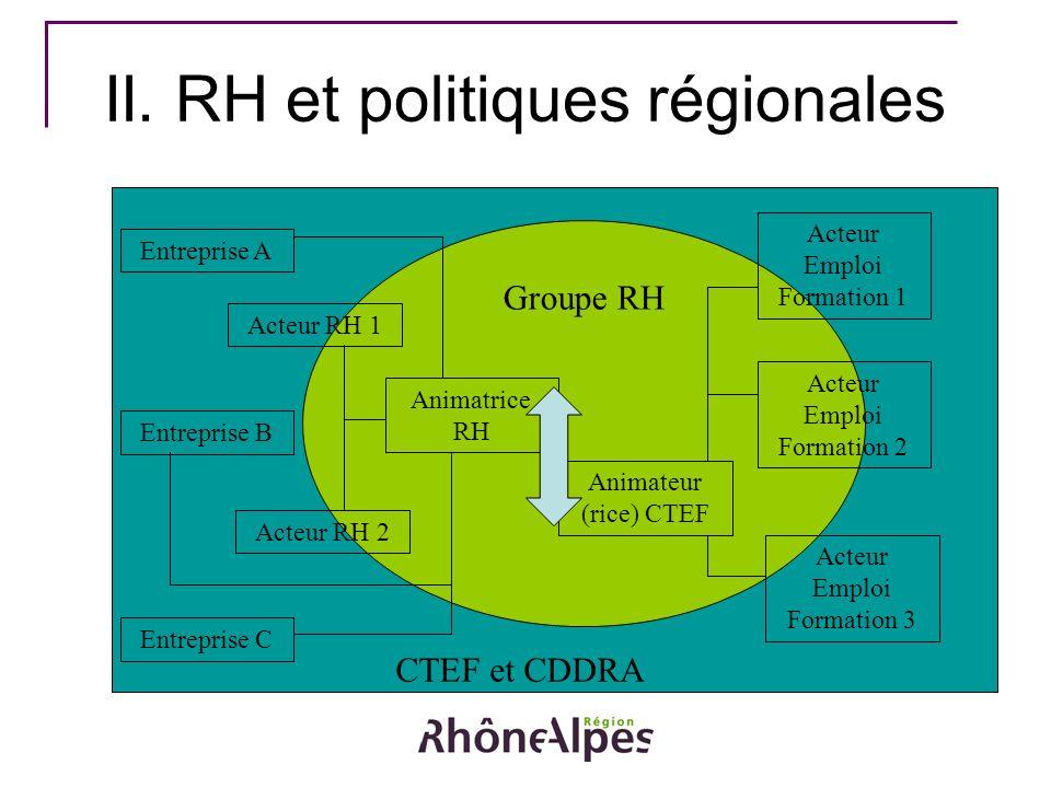 Animatrice RH Acteur Emploi Formation 1 Animateur (rice) CTEF Entreprise B Acteur RH 2 Acteur RH 1 Entreprise C Acteur Emploi Formation 2 Acteur Emplo