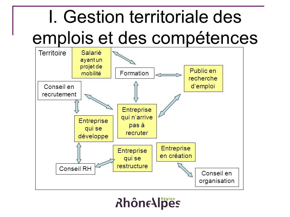 Territoire I. Gestion territoriale des emplois et des compétences Entreprise qui se développe Entreprise qui se restructure Entreprise en création Ent