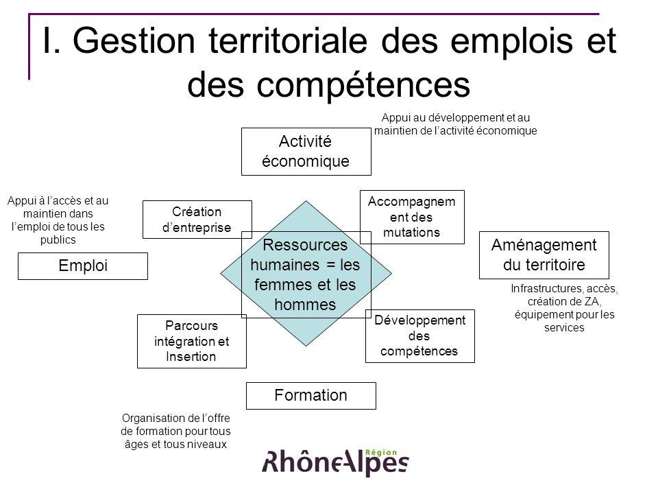 I. Gestion territoriale des emplois et des compétences Activité économique Emploi Formation Aménagement du territoire Ressources humaines = les femmes