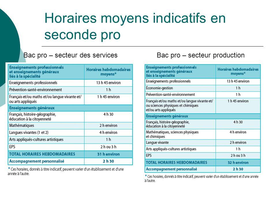 Horaires moyens indicatifs en seconde pro Bac pro – secteur des servicesBac pro – secteur production