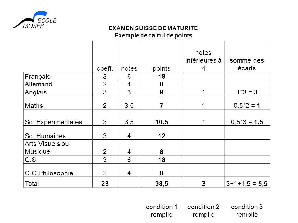 coeff.notespoints notes inférieures à 4 somme des écarts Français3618 Allemand248 Anglais33911*3 = 3 Maths23,5710,5*2 = 1 Sc. Expérimentales33,510,510